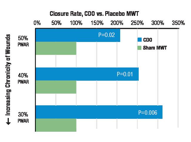 eo2 closure rate