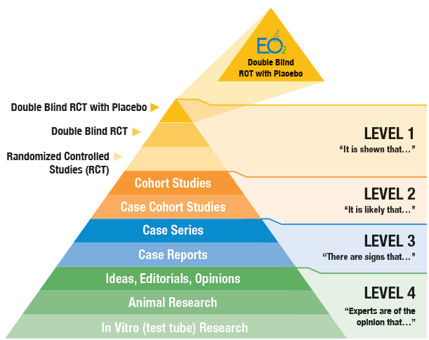 eo2 levels of evidence