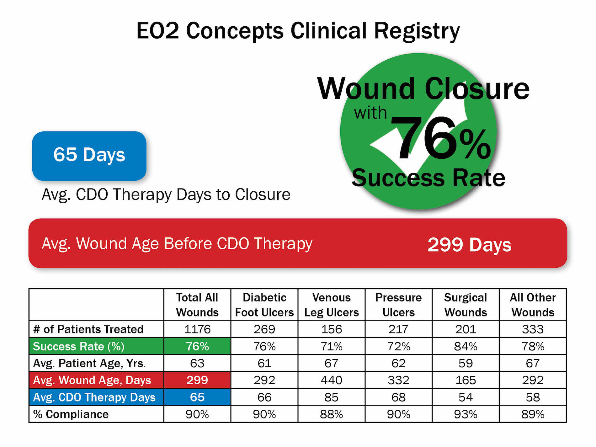 Our Clinical Registry